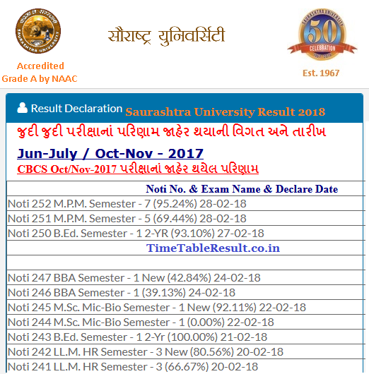 Saurashtra University Result 2018