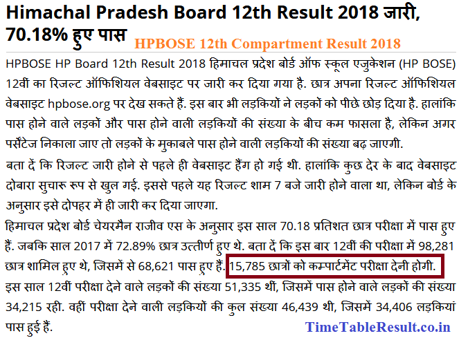 HPBOSE 12th Compartment Result 2018